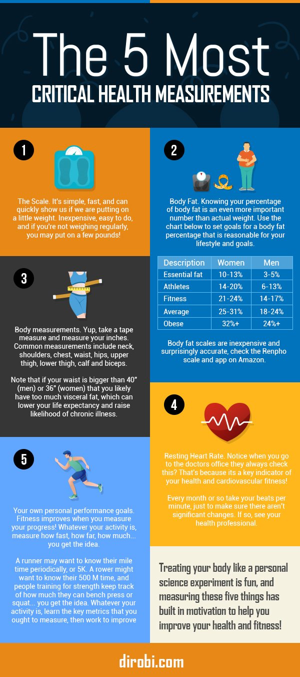 5 critical health measurements infographic