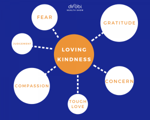 bill protzmann loving kindness graphic